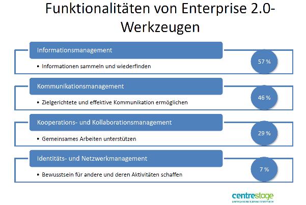 Enterprise 2.0 Funktionalitäten