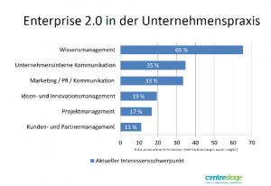Enterprise 2.0-in-der-Praxis