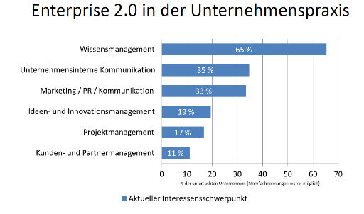 Enterprise 2.0-in-der-Praxis
