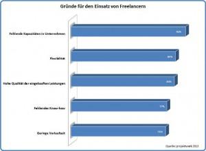 Gruende-fuer-Freelancer