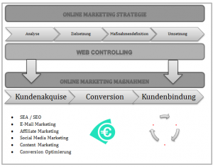 Online-Marketing-Prozess