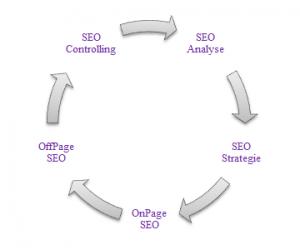 Suchmaschinenoptimierung-SEO-Kreislauf