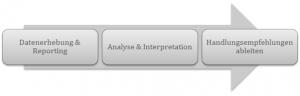 Web-&-SEO-Controlling-Prozess