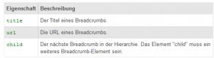 breadcrumb-microdaten