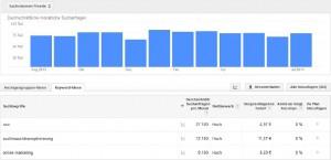 google-adwords-keyword-planer