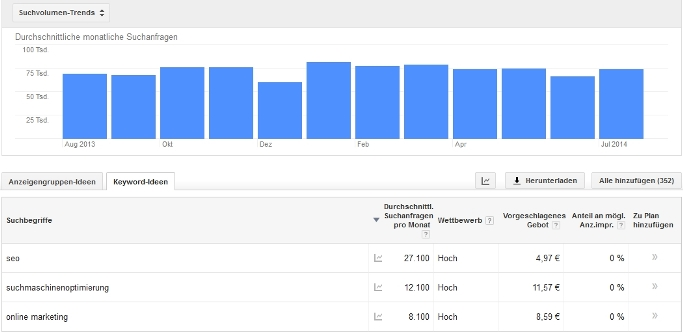 Google AdWords Keyword Planer für die Keyword Analyse