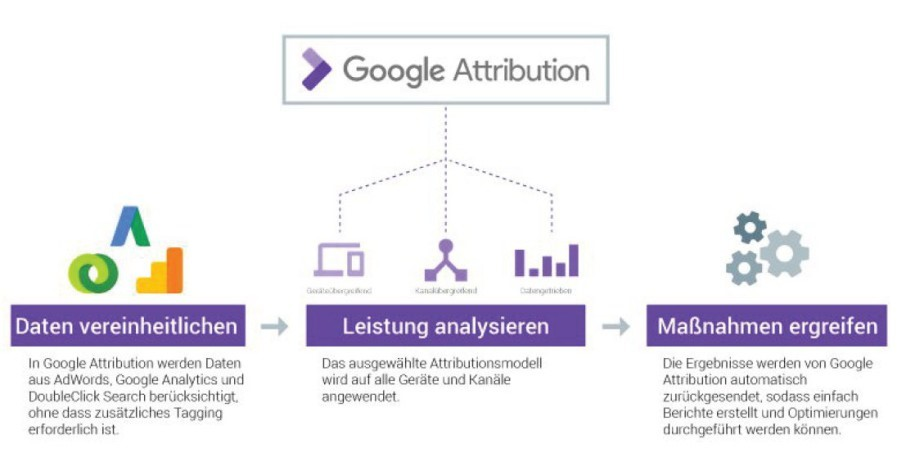 google-attribution-attributionsmodelle