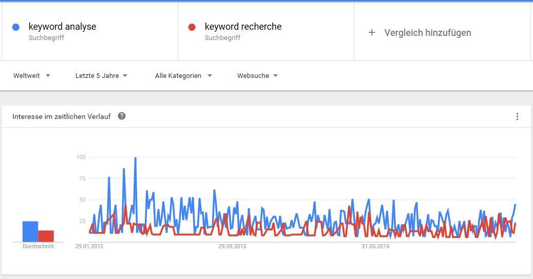 keyword-analyse-google-trends
