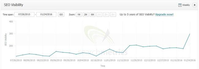 search-metrics-seo-visibility-krawatte.net