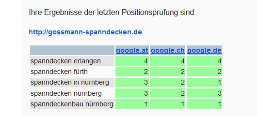 seo-rankings-gossmann