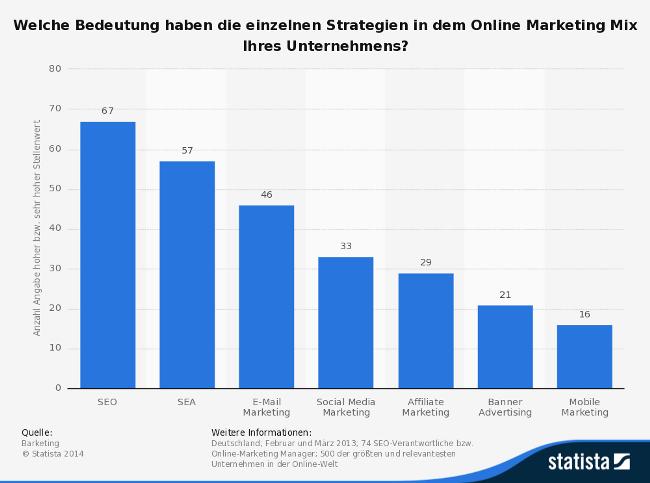 bedeutung-von-online-marketing-strategien-fuer-unternehmen-2013
