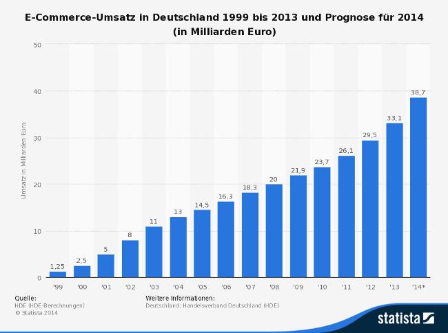 statistic_id3979_e-commerce-umsatz-in-deutschland-bis-2013