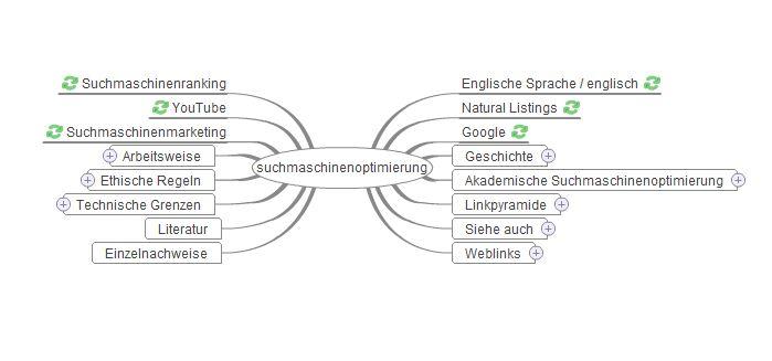 wikimindmap-keyword-recherche